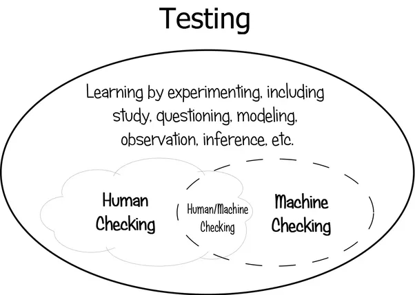 software testing manual and automation