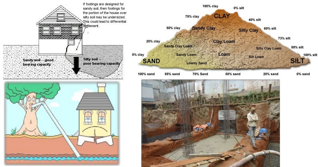 manual on estimating soil properties for foundation design