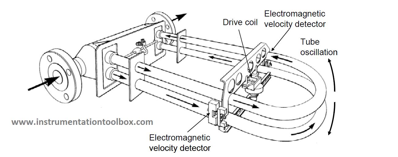 micro motion coriolis flow meter installation manual